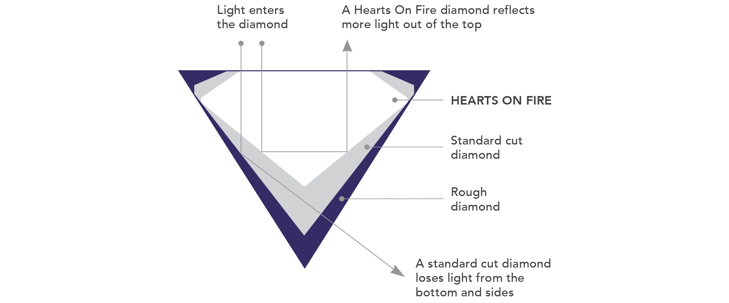 cut of a diamond affects the size appearance